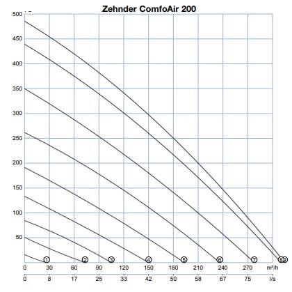 zehnder comfoair 200 legszallitas